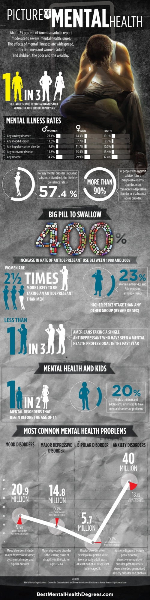 facts about depression and mental illness